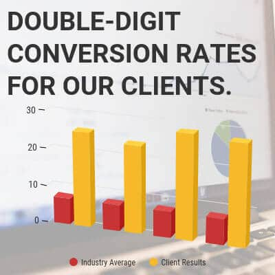 Double-digit conversion rates for our clients.