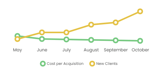 Cost per acquisition versus number of clients